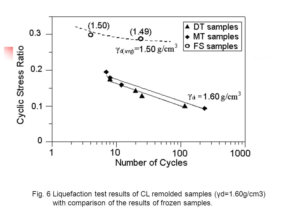 Fig. 6 Liquefaction test results of CL remolded samples (γd=1.60g/cm3) with comparison of the results of frozen samples.