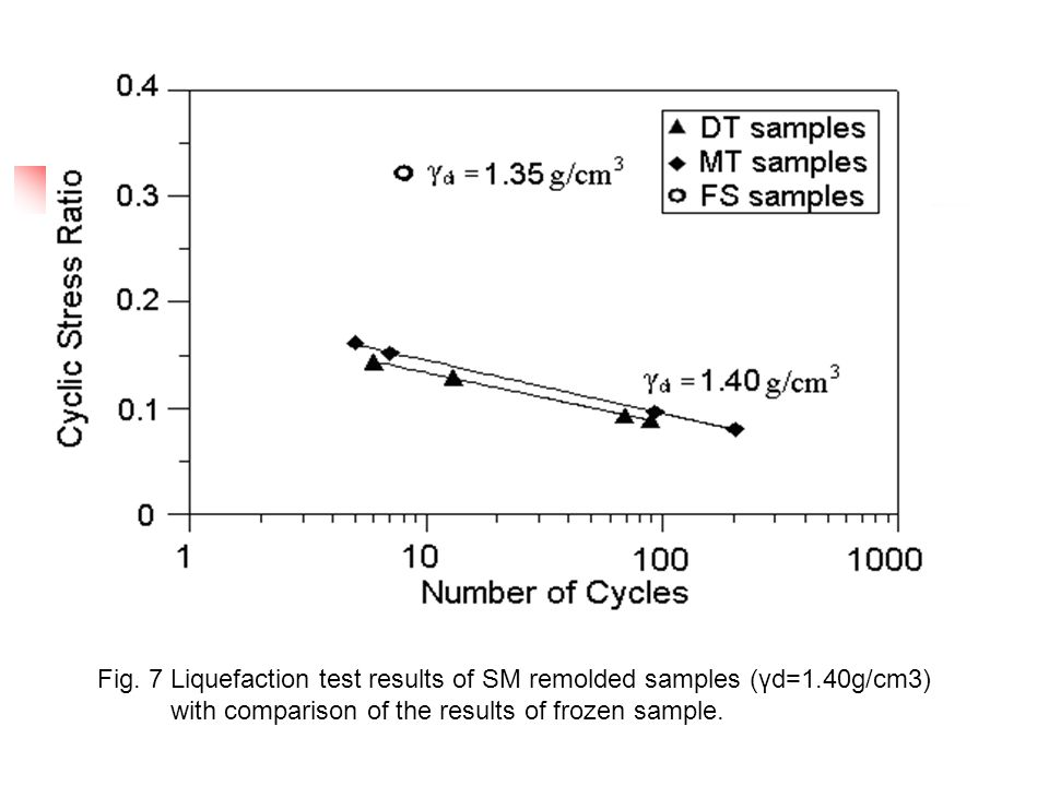 Fig. 7 Liquefaction test results of SM remolded samples (γd=1.40g/cm3) with comparison of the results of frozen sample.