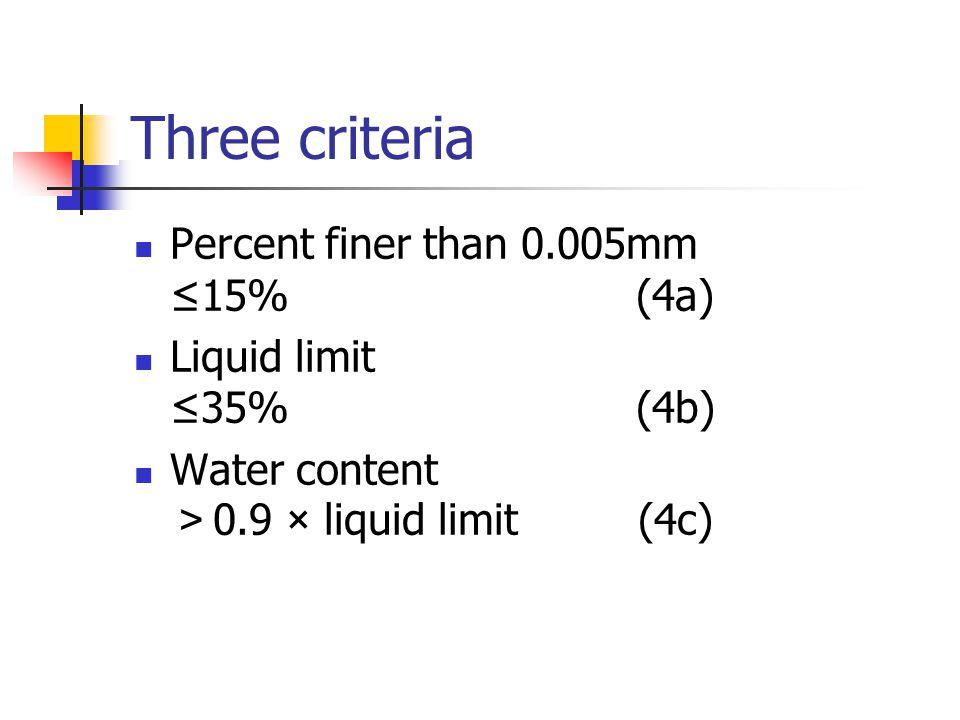 Three criteria Percent finer than 0.005mm ≤15% (4a) Liquid limit ≤35% (4b) Water content > 0.9 × liquid limit (4c)