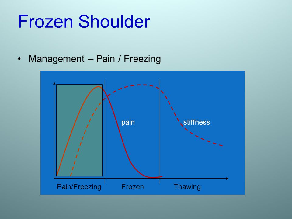 Frozen Shoulder Management – Pain / Freezing Pain/Freezing FrozenThawing stiffnesspain