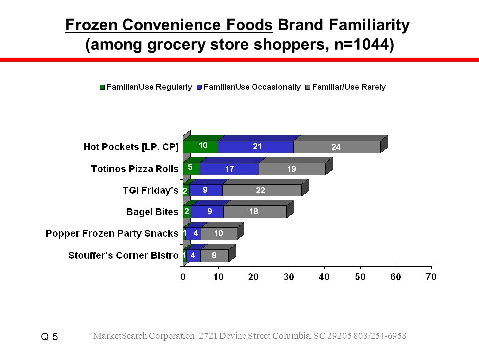 Frozen Convenience Foods Brand Familiarity (among grocery store shoppers, n=1044) Q 5 MarketSearch Corporation 2721 Devine Street Columbia, SC 29205 803/254-6958