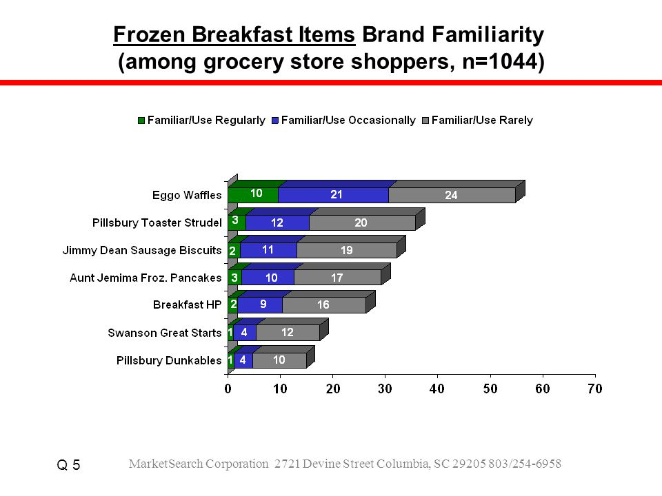 Frozen Breakfast Items Brand Familiarity (among grocery store shoppers, n=1044) Q 5 MarketSearch Corporation 2721 Devine Street Columbia, SC 29205 803/254-6958