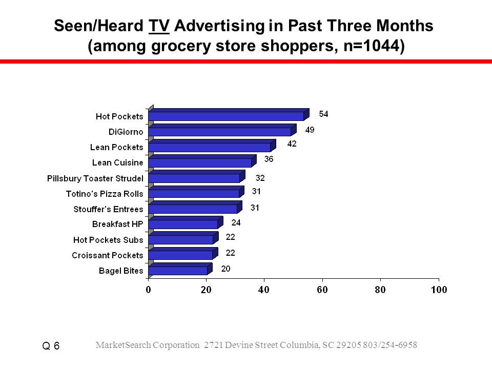Seen/Heard TV Advertising in Past Three Months (among grocery store shoppers, n=1044) Q 6 MarketSearch Corporation 2721 Devine Street Columbia, SC 29205 803/254-6958