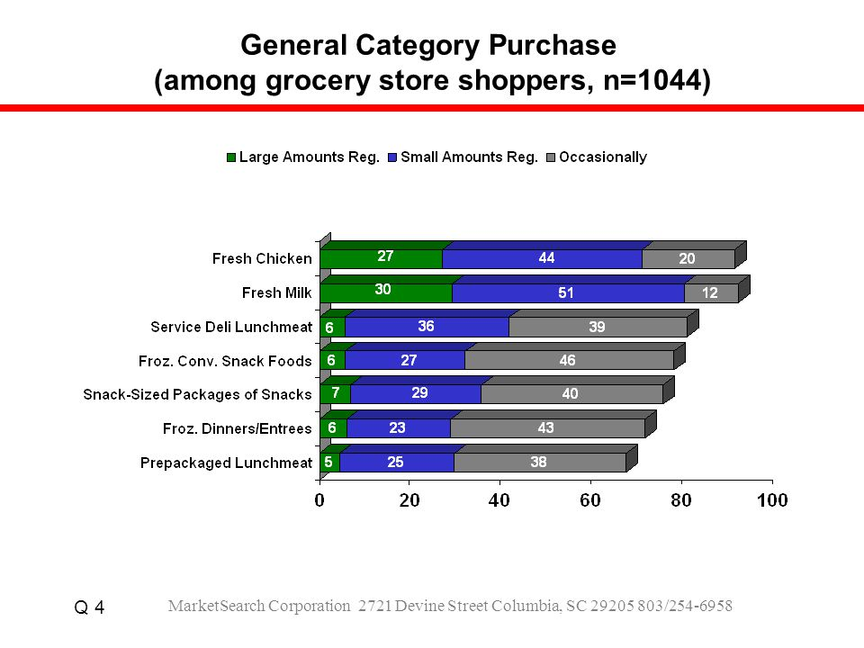 General Category Purchase (among grocery store shoppers, n=1044) Q 4 MarketSearch Corporation 2721 Devine Street Columbia, SC 29205 803/254-6958