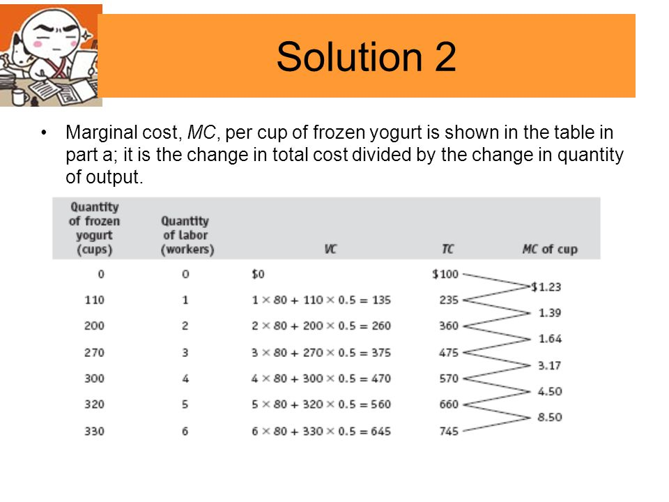 Marginal cost, MC, per cup of frozen yogurt is shown in the table in part a; it is the change in total cost divided by the change in quantity of output.