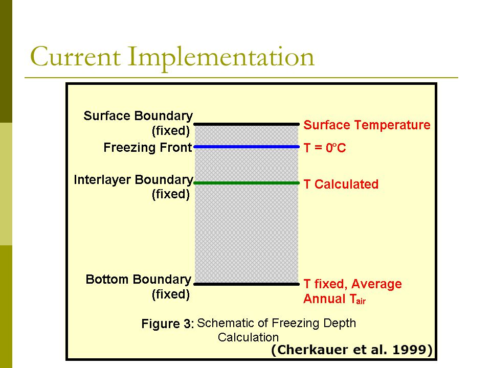 Current Implementation (Cherkauer et al. 1999)