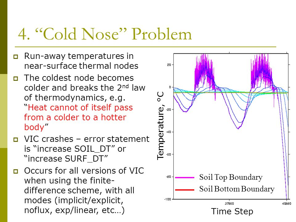 """4. """"Cold Nose"""" Problem Time Step Temperature, °C Soil Top Boundary Soil Bottom Boundary  Run-away temperatures in near-surface thermal nodes  The co"""
