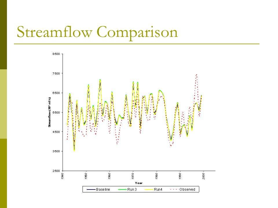 Streamflow Comparison