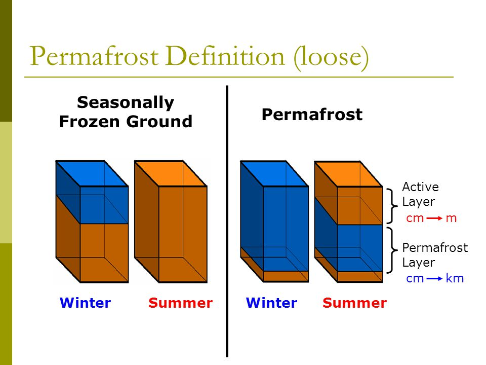 WinterSummerWinterSummer Permafrost Definition (loose) Seasonally Frozen Ground Permafrost Active Layer Permafrost Layer cm km cm m