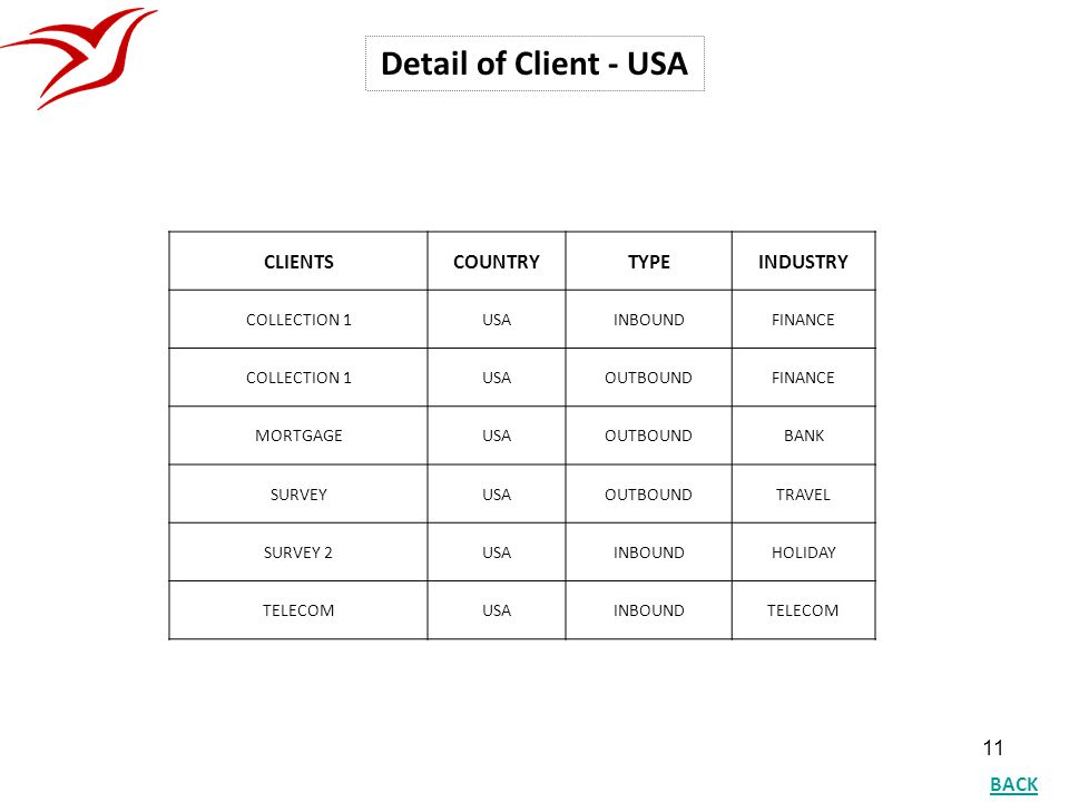 11 Detail of Client - USA CLIENTSCOUNTRYTYPEINDUSTRY COLLECTION 1USAINBOUNDFINANCE COLLECTION 1USAOUTBOUNDFINANCE MORTGAGEUSAOUTBOUNDBANK SURVEYUSAOUT
