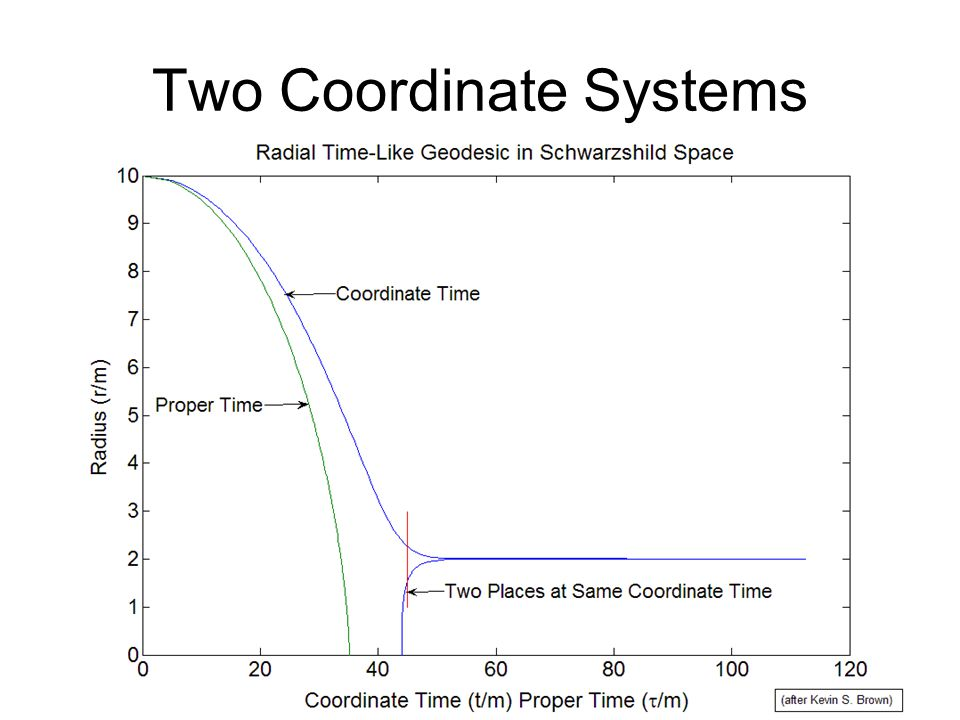 Two Coordinate Systems