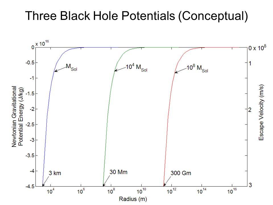 Three Black Hole Potentials (Conceptual)