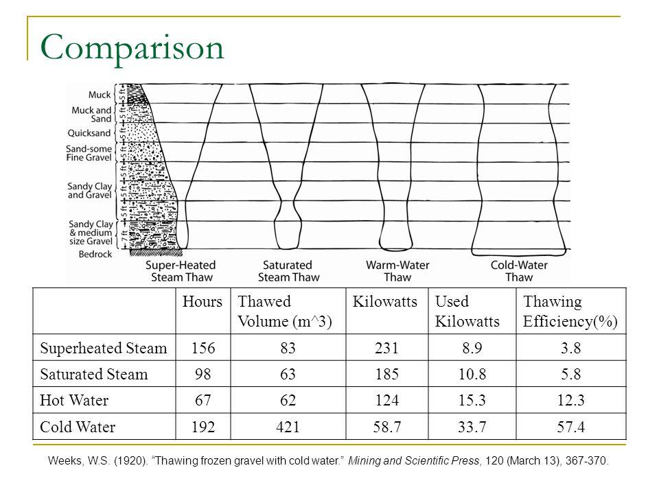 Comparison HoursThawed Volume (m^3) KilowattsUsed Kilowatts Thawing Efficiency(%) Superheated Steam156832318.93.8 Saturated Steam986318510.85.8 Hot Wa