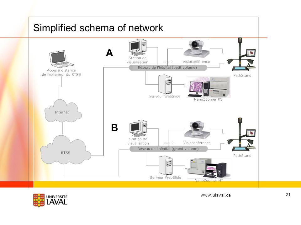 www.ulaval.ca 21 Simplified schema of network A B