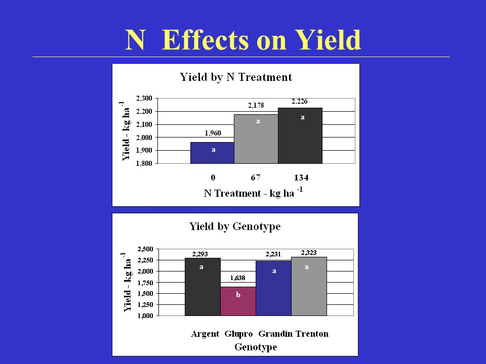 N Effects on Yield a a a a a a a b