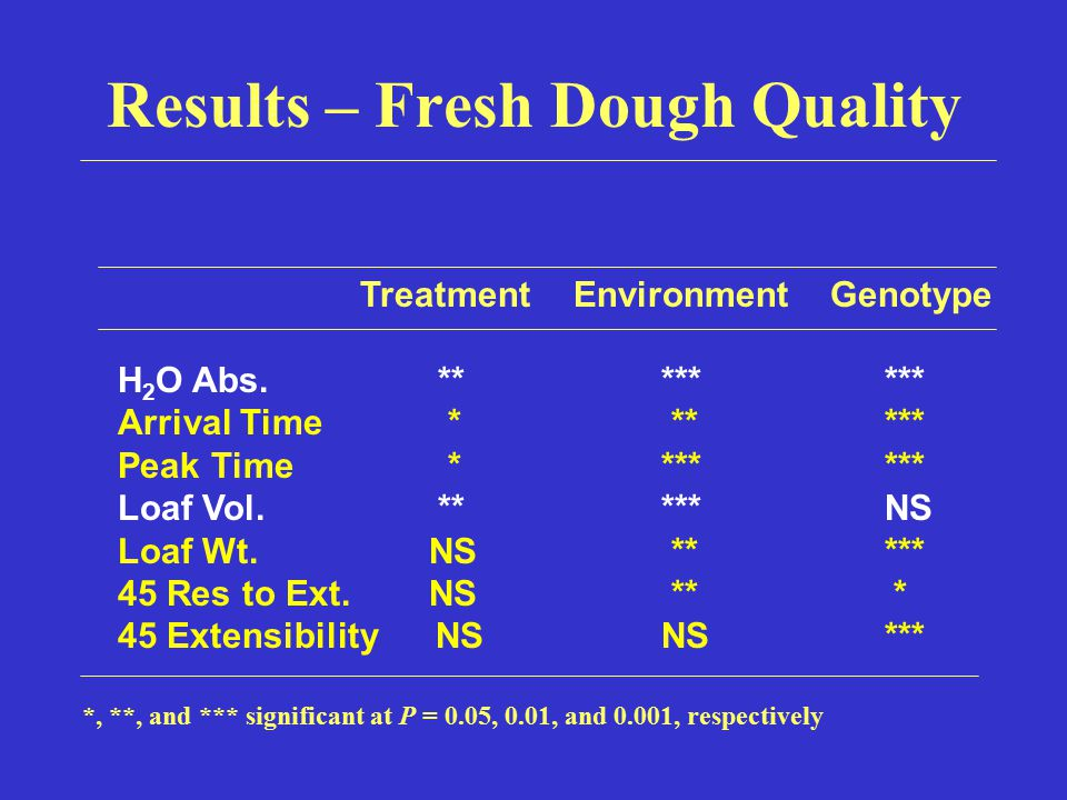 Results – Fresh Dough Quality *, **, and *** significant at P = 0.05, 0.01, and 0.001, respectively Treatment Environment Genotype H 2 O Abs.** *** **