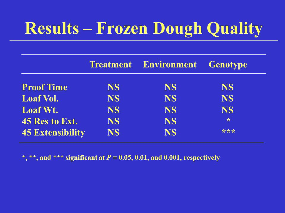 Results – Frozen Dough Quality *, **, and *** significant at P = 0.05, 0.01, and 0.001, respectively Treatment Environment Genotype Proof TimeNSNSNS L