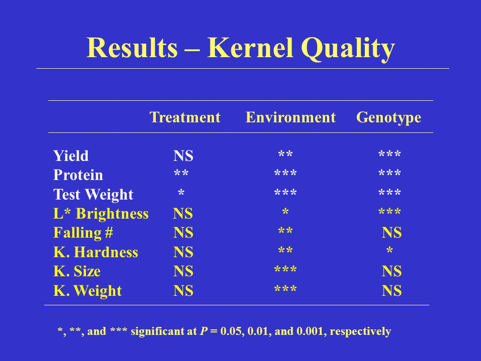 Results – Kernel Quality *, **, and *** significant at P = 0.05, 0.01, and 0.001, respectively TreatmentEnvironment Genotype Yield NS ** *** Protein *