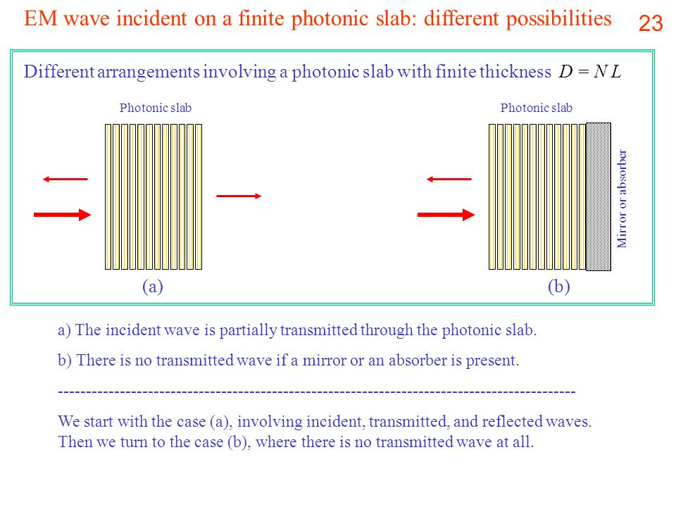 23 EM wave incident on a finite photonic slab: different possibilities Different arrangements involving a photonic slab with finite thickness D = N L Mirror or absorber Photonic slab (a)(b) a) The incident wave is partially transmitted through the photonic slab.