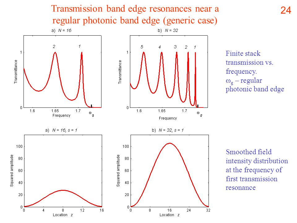 24 Transmission band edge resonances near a regular photonic band edge (generic case) Smoothed field intensity distribution at the frequency of first transmission resonance Finite stack transmission vs.