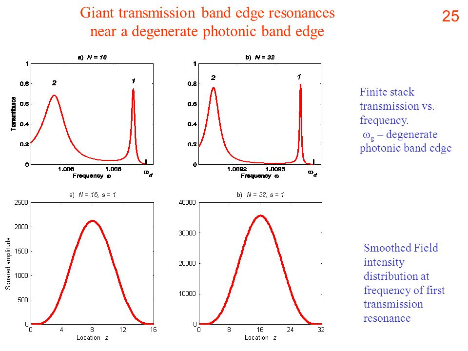 25 Finite stack transmission vs. frequency.