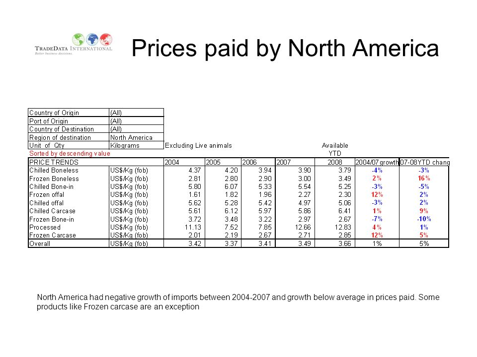 Prices paid by North America North America had negative growth of imports between 2004-2007 and growth below average in prices paid. Some products lik