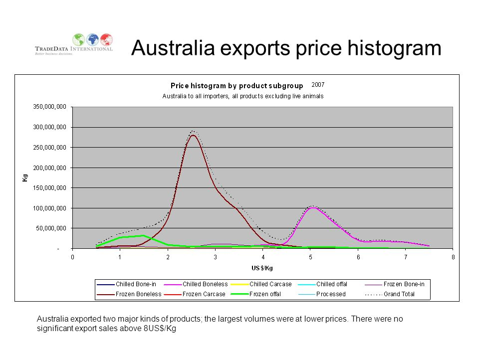 Australia exports price histogram Australia exported two major kinds of products; the largest volumes were at lower prices.