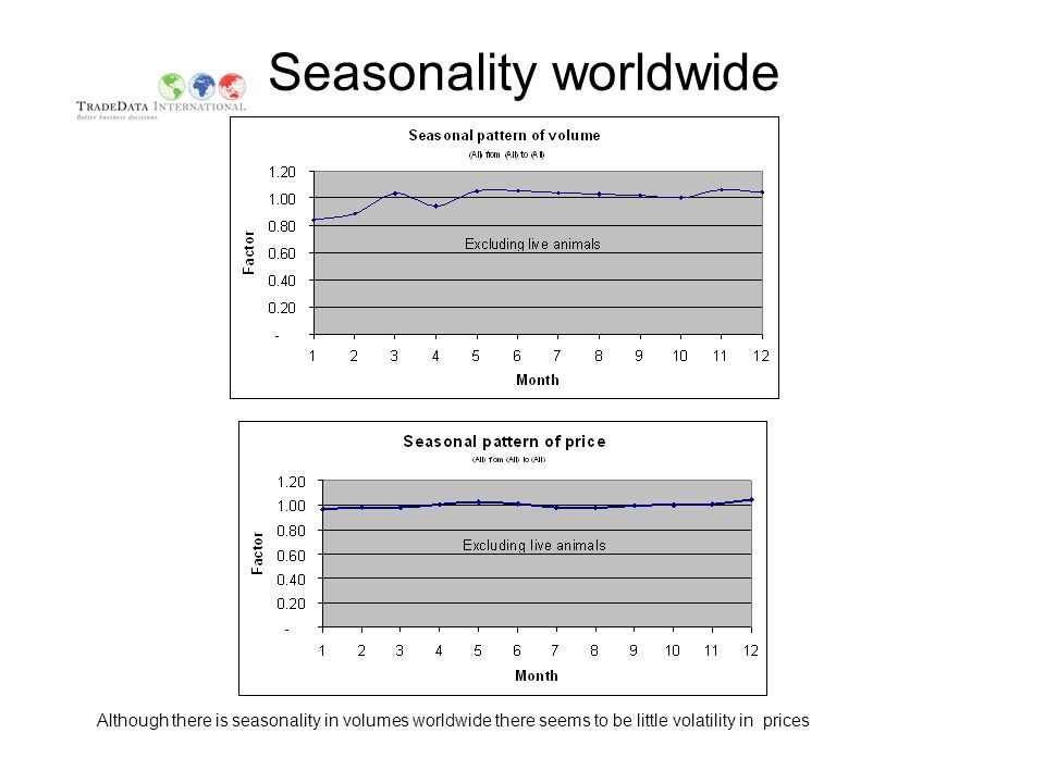 Seasonality worldwide Although there is seasonality in volumes worldwide there seems to be little volatility in prices