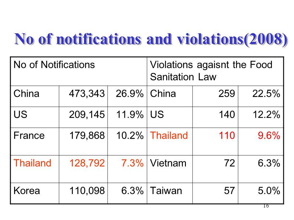 16 No of notifications and violations(2008) No of NotificationsViolations agaisnt the Food Sanitation Law China473,34326.9%China25922.5% US209,14511.9