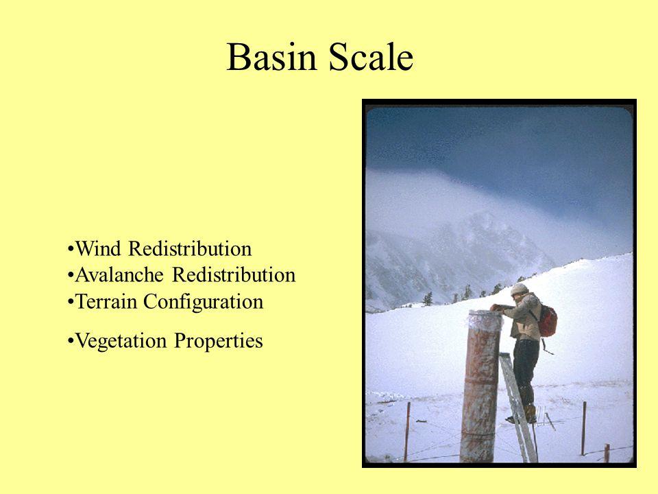 Basin Scale Wind Redistribution Avalanche Redistribution Terrain Configuration Vegetation Properties