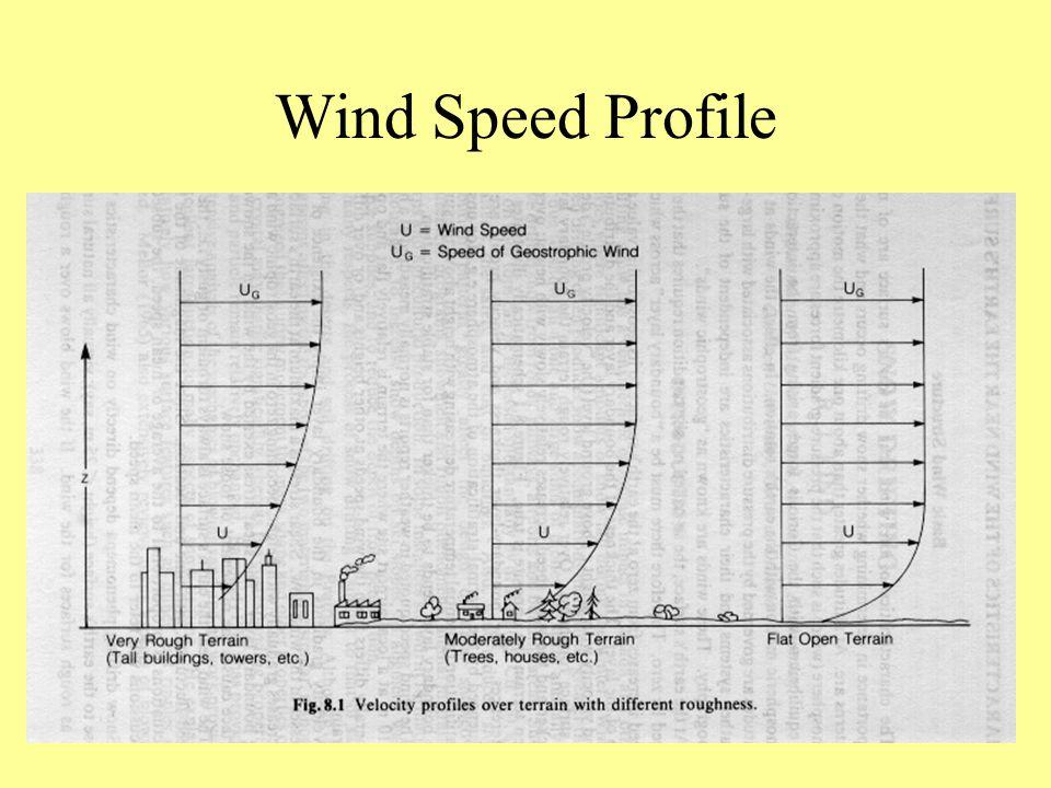 Wind Speed Profile
