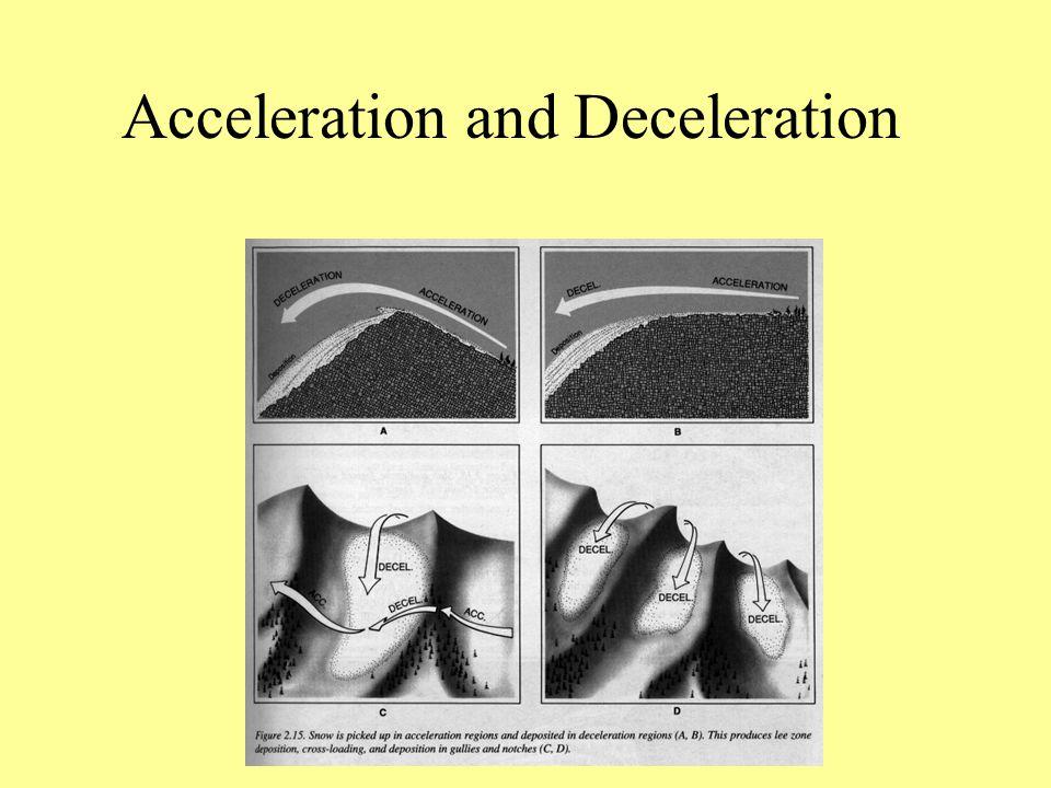 Acceleration and Deceleration