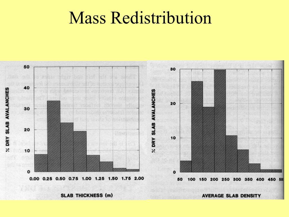 Mass Redistribution