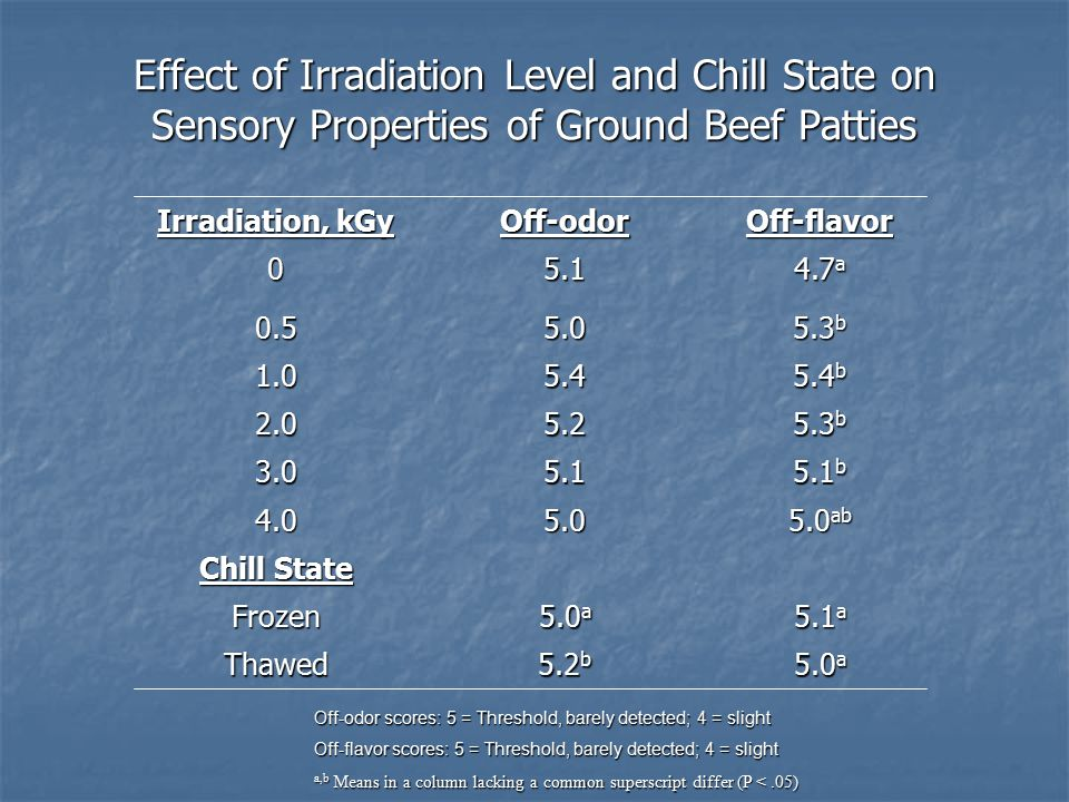 Effect of Irradiation Level and Chill State on Sensory Properties of Ground Beef Patties 5.0 a 5.2 b Thawed 5.1 a 5.0 a Frozen Chill State 5.0 ab 5.04