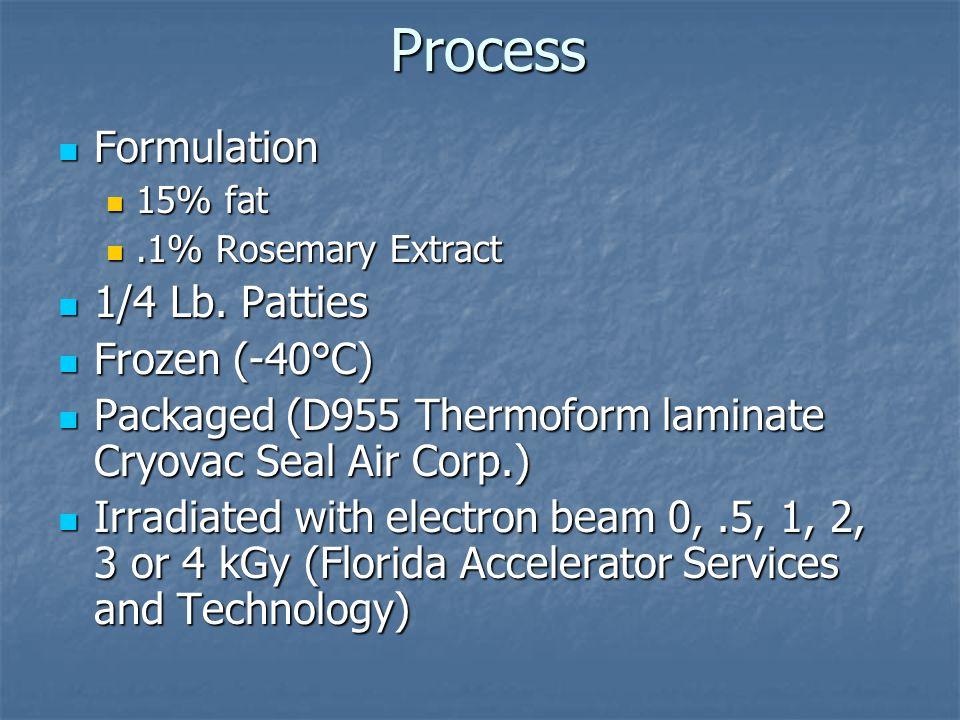 Process Kept Frozen at -40°C Kept Frozen at -40°C Thawed Thawed  Color  Grilled to 71°C Frozen Frozen  Color  Grilled to 71°C