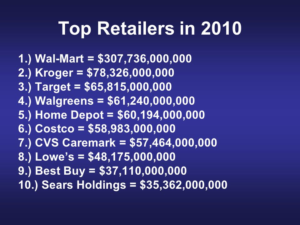 Top Retailers in 2010 1.) Wal-Mart = $307,736,000,000 2.) Kroger = $78,326,000,000 3.) Target = $65,815,000,000 4.) Walgreens = $61,240,000,000 5.) Home Depot = $60,194,000,000 6.) Costco = $58,983,000,000 7.) CVS Caremark = $57,464,000,000 8.) Lowe's = $48,175,000,000 9.) Best Buy = $37,110,000,000 10.) Sears Holdings = $35,362,000,000