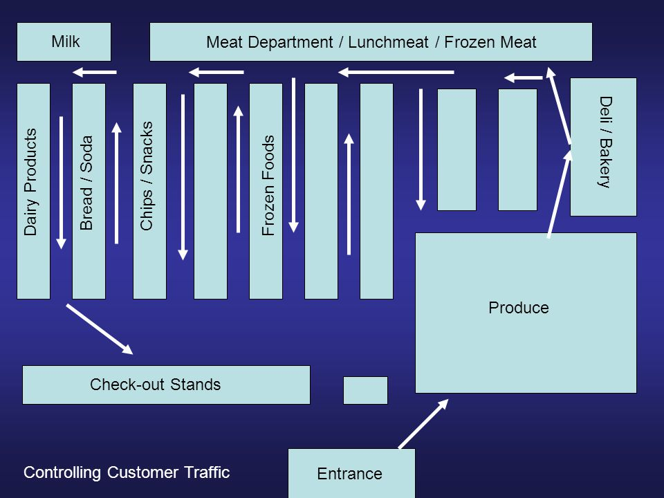 Check-out Stands Produce Deli / Bakery Meat Department / Lunchmeat / Frozen Meat Milk Dairy Products Bread / Soda Frozen Foods Entrance Chips / Snacks Controlling Customer Traffic