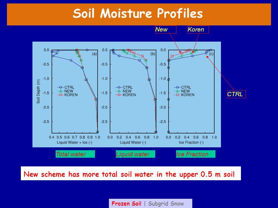 Soil Moisture Profiles Total waterLiquid waterIce Fraction CTRL KorenNew New scheme has more total soil water in the upper 0.5 m soil Frozen Soil | Subgrid Snow