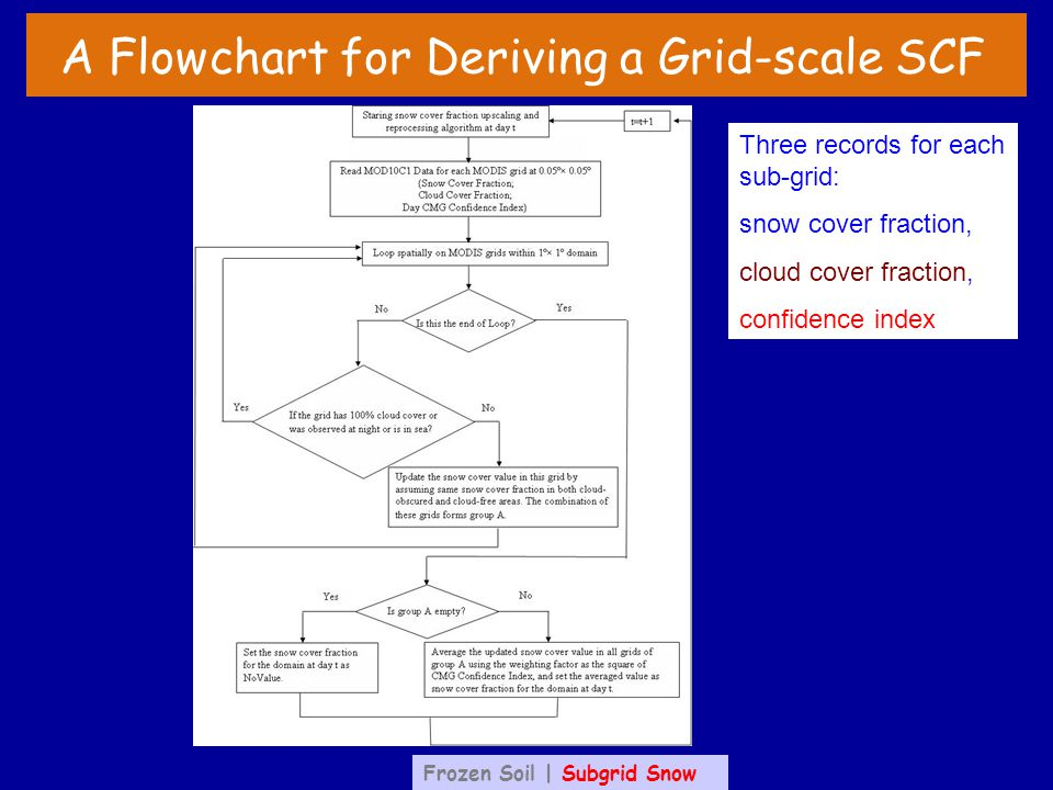 A Flowchart for Deriving a Grid-scale SCF Three records for each sub-grid: snow cover fraction, cloud cover fraction, confidence index Frozen Soil | Subgrid Snow