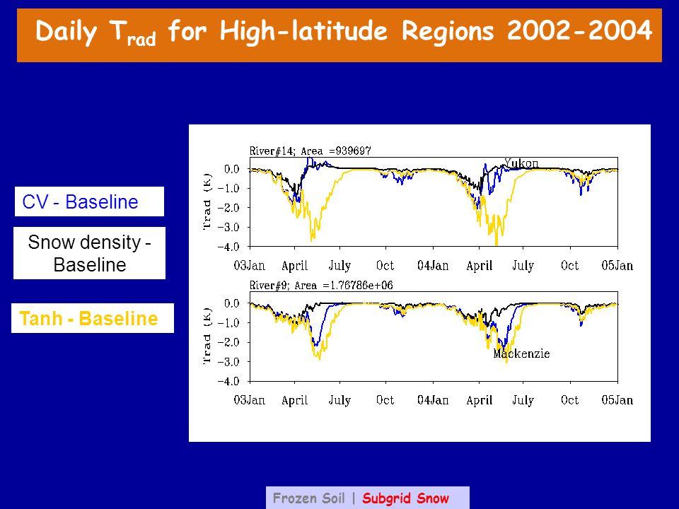 CV - Baseline Snow density - Baseline Tanh - Baseline Daily T rad for High-latitude Regions 2002-2004 Frozen Soil | Subgrid Snow