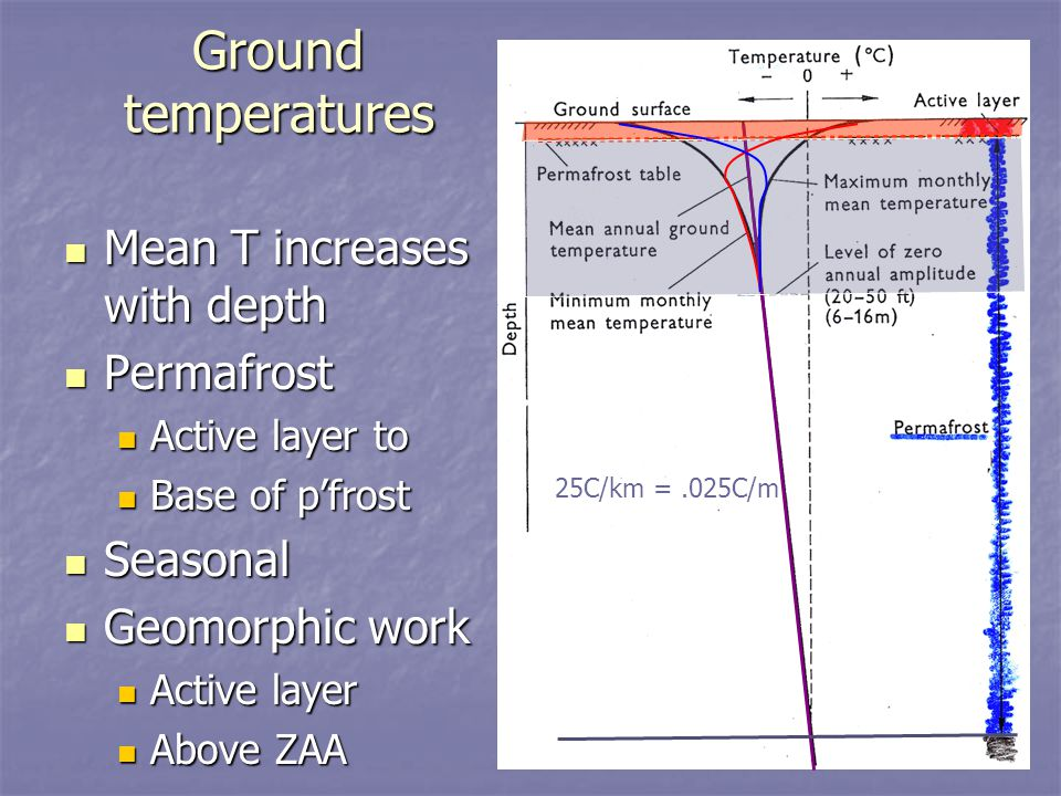 Ground temperatures Mean T increases with depth Mean T increases with depth Permafrost Permafrost Active layer to Active layer to Base of p'frost Base