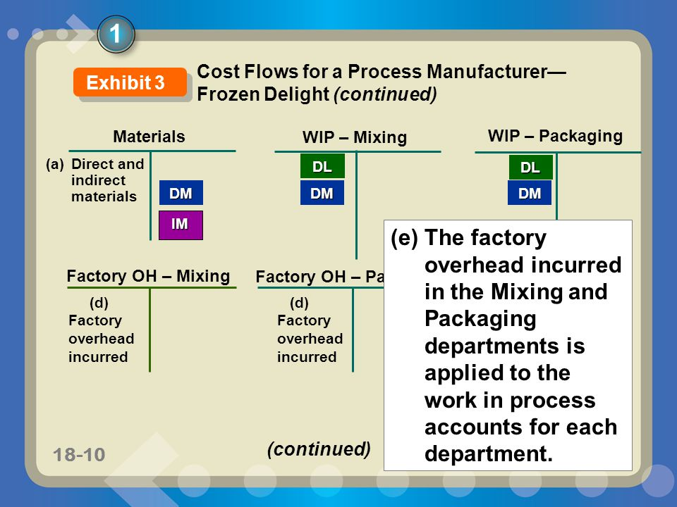 11-1018-10 Materials WIP – Mixing DM WIP – Packaging DMDM (a) Direct and indirect materials DL Factory OH – Packaging IM (d) Factory overhead incurred Factory OH – Mixing (e) The factory overhead incurred in the Mixing and Packaging departments is applied to the work in process accounts for each department.