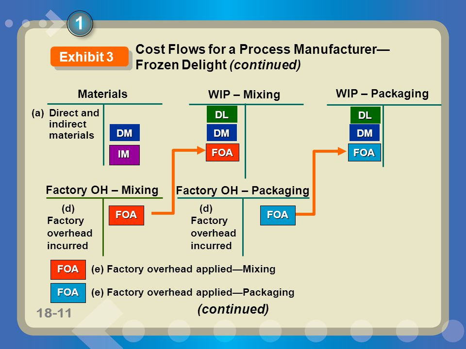11-1118-11 Materials WIP – Mixing DM WIP – Packaging DMDM (a) Direct and indirect materials DL Factory OH – Packaging IM (d) Factory overhead incurred