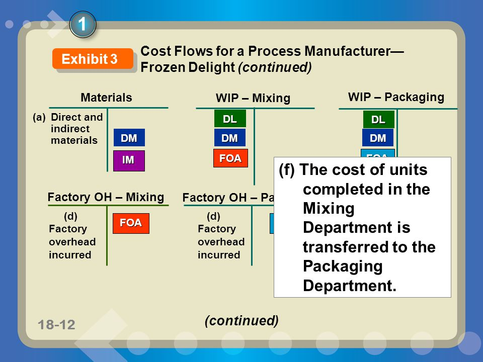 11-1218-12 FOA Materials WIP – Mixing DM WIP – Packaging DMDM (a) Direct and indirect materials DL Factory OH – Packaging IM (d) Factory overhead incurred Factory OH – Mixing FOA FOA DL FOA (f) The cost of units completed in the Mixing Department is transferred to the Packaging Department.