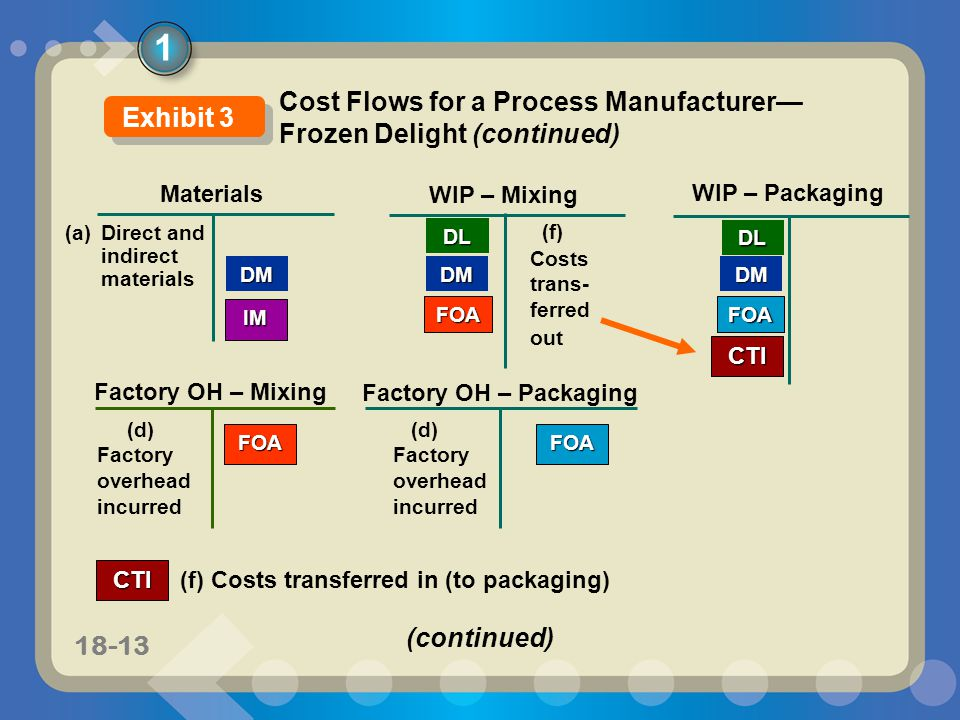 11-1318-13 Materials WIP – Mixing DM WIP – Packaging DMDM (a) Direct and indirect materials DL Factory OH – Packaging IM (d) Factory overhead incurred