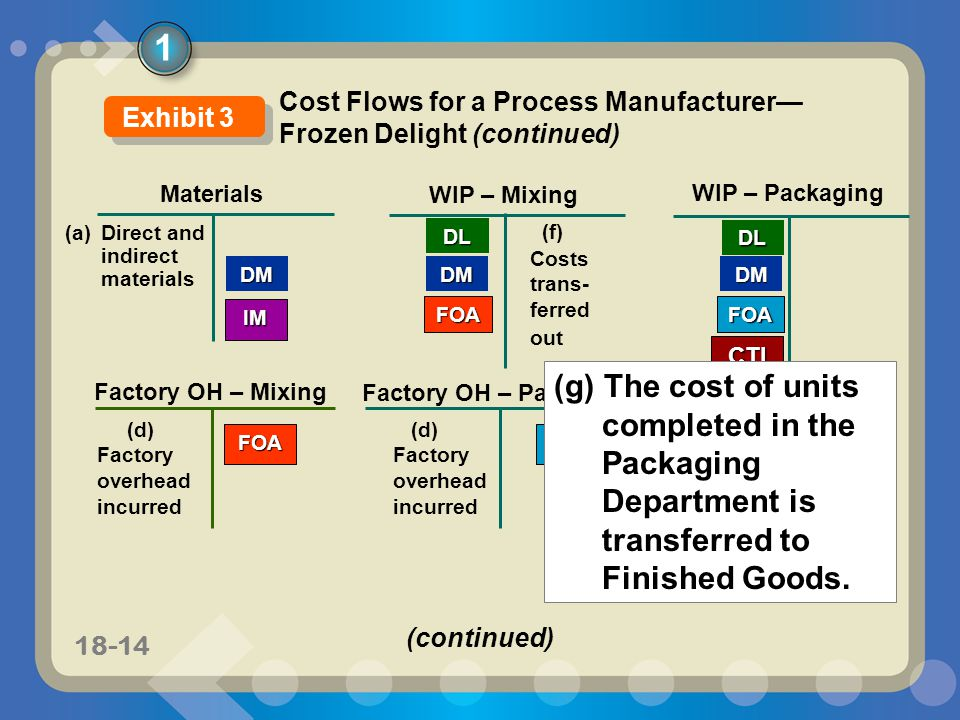 11-1418-14 CTI Materials WIP – Mixing DM WIP – Packaging DMDM (a) Direct and indirect materials DL Factory OH – Packaging IM (d) Factory overhead incu