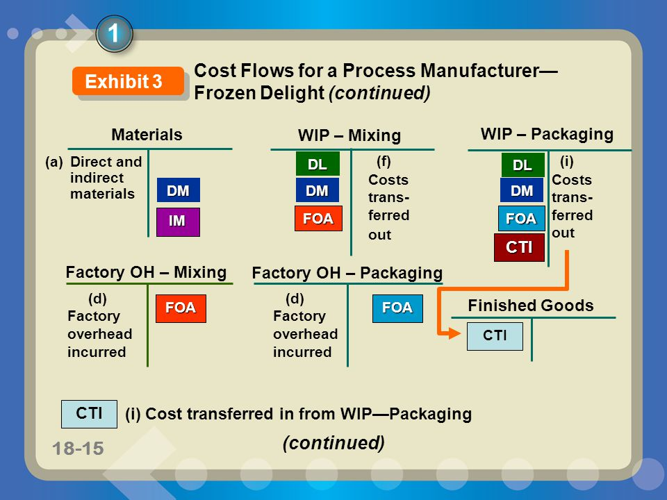 11-1518-15 CTI Materials WIP – Mixing DM WIP – Packaging DMDM (a) Direct and indirect materials DL Factory OH – Packaging IM (d) Factory overhead incurred Factory OH – Mixing FOA FOA (f) Costs trans- ferred out DL FOA FOA Finished Goods CTI (i) Cost transferred in from WIP—Packaging CTI (i) Costs trans- ferred out 1 Cost Flows for a Process Manufacturer— Frozen Delight (continued) Exhibit 3 (continued)