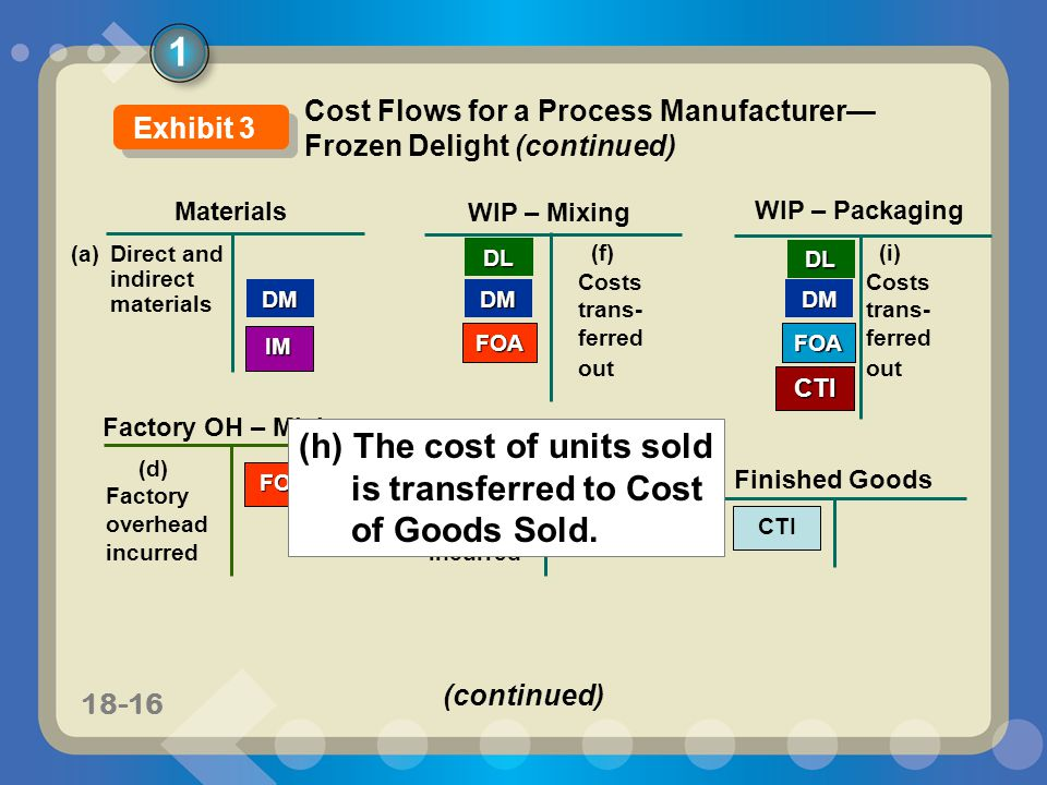 11-1718-17 CTI Materials WIP – Mixing DM WIP – Packaging DMDM (a) Direct and indirect materials DL Factory OH – Packaging IM (d) Factory overhead incurred Factory OH – Mixing FOA FOA (f) Costs trans- ferred out DL FOA FOA Finished Goods CTI (i) Costs trans- ferred out (j) Cost transferred to Cost of Goods Sold CGS Cost of Goods Sold CGS 1 Cost Flows for a Process Manufacturer— Frozen Delight (concluded) Exhibit 3