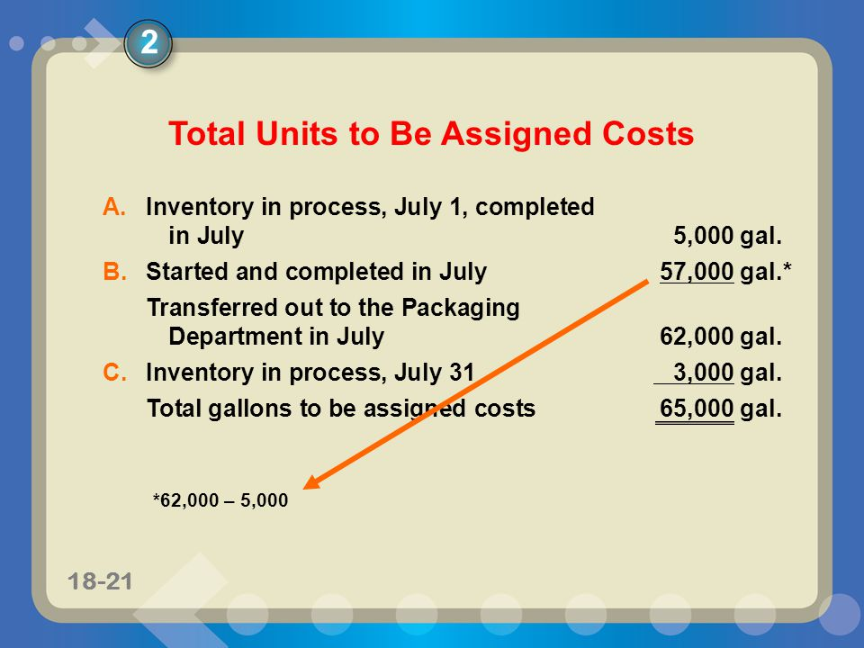 11-2118-21 Total Units to Be Assigned Costs A.Inventory in process, July 1, completed in July5,000 gal. B.Started and completed in July57,000 gal.* Tr