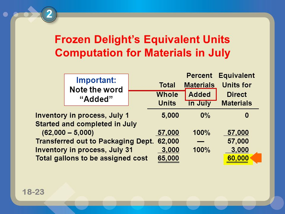 11-2418-24 Percent TotalConversionEquivalent WholeCompletedUnits for Unitsin JulyConversion Inventory in process, July 1 (70% complete)5,00030%1,500 Started and completed in July (62,000 – 5,000) 57,000100% 57,000 Transferred out to Packaging Department in July62,000—58,500 Inventory in process, July 31 (25% complete) 3,00025% 750 Total gallons to be assigned cost65,00059,250 2